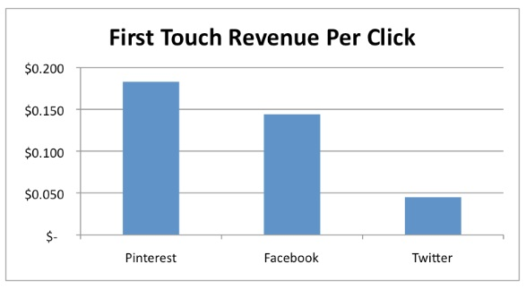 first-touch-revenue-per-click