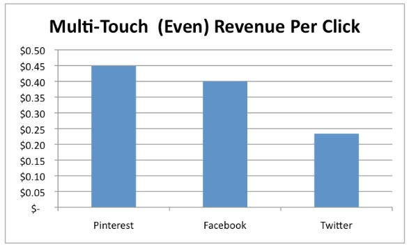 multitouch-revenue-per-click