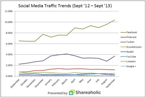 Pinterest porta più traffico di Twitter e Linkedin